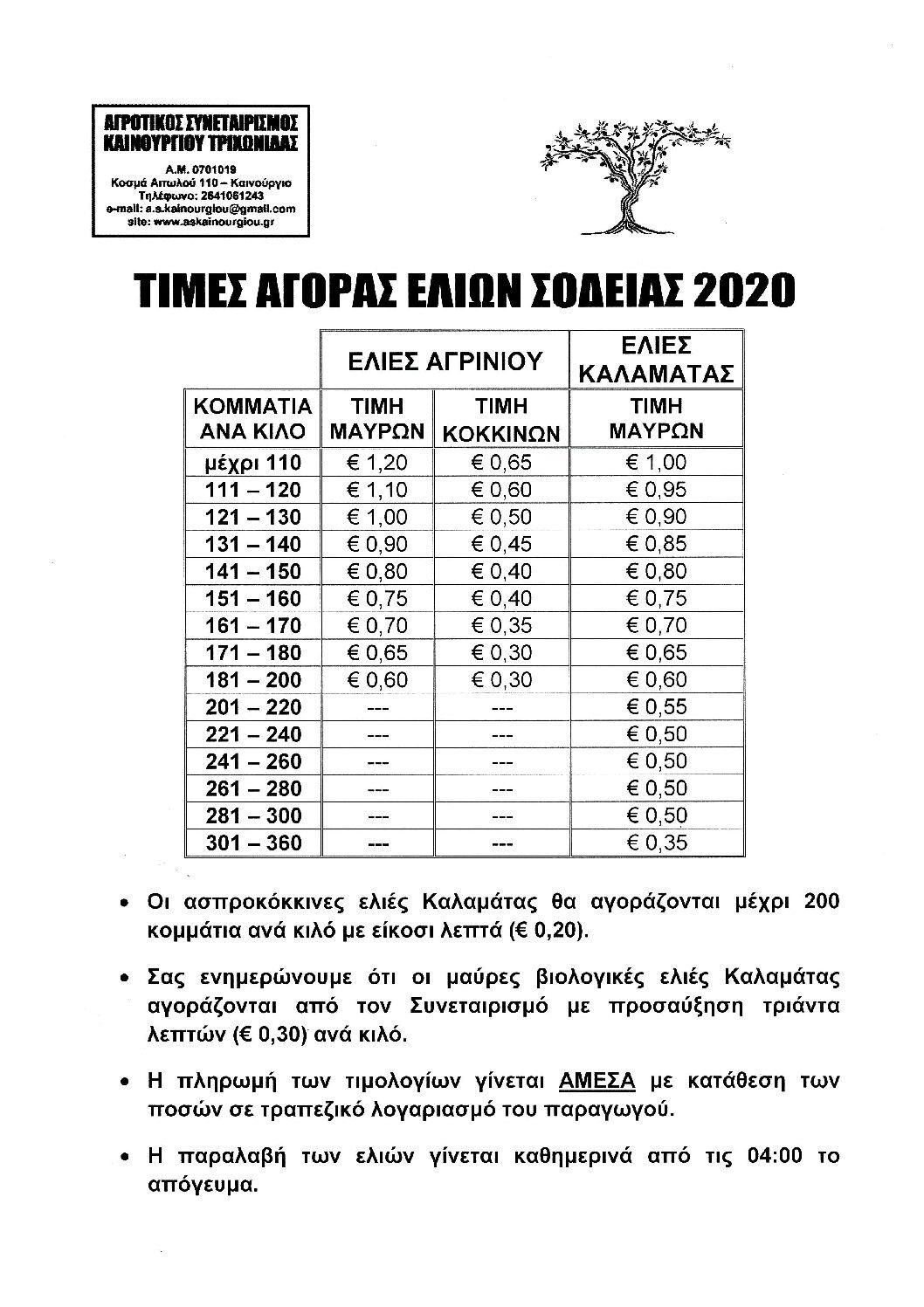 ΤΙΜΕΣ ΕΛΙΩΝ ΣΟΔΕΙΑΣ 2020